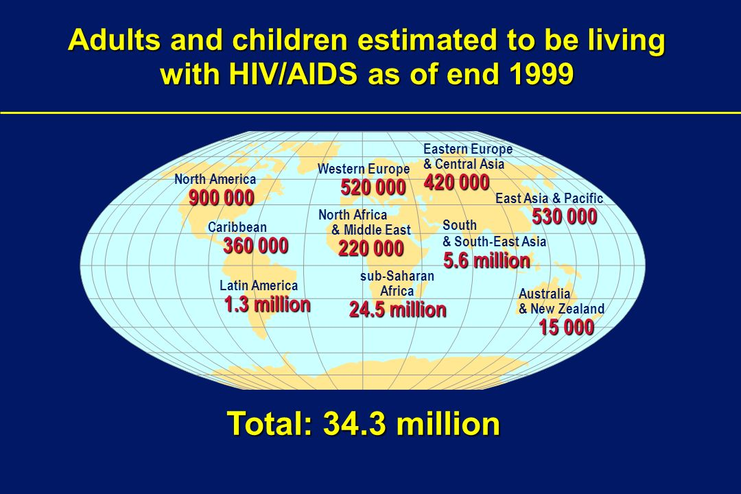 Adults and children estimated to be living with HIV/AIDS as of end 1999 Western Europe North Africa & Middle East sub-Saharan Africa 24.5 million Eastern Europe & Central Asia South 5.6 million & South-East Asia 5.6 million Australia & New Zealand North America Caribbean Latin America 1.3 million Total: 34.3 million East Asia & Pacific