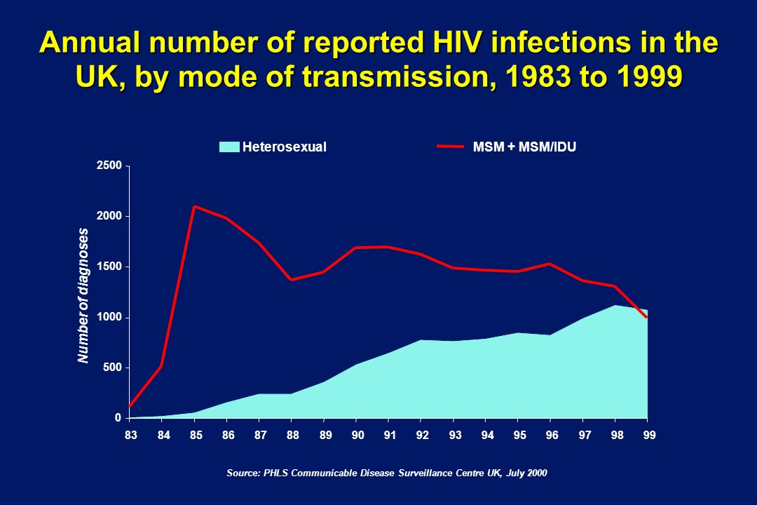 Annual number of reported HIV infections in the UK, by mode of transmission, 1983 to Number of diagnoses HeterosexualMSM + MSM/IDU Source: PHLS Communicable Disease Surveillance Centre UK, July 2000
