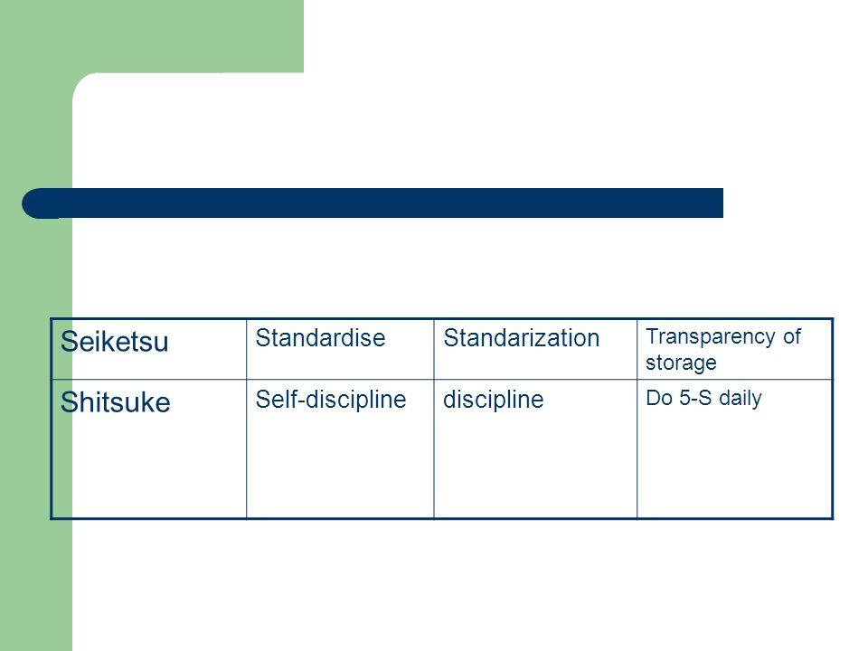 Seiketsu StandardiseStandarization Transparency of storage Shitsuke Self-disciplinediscipline Do 5-S daily