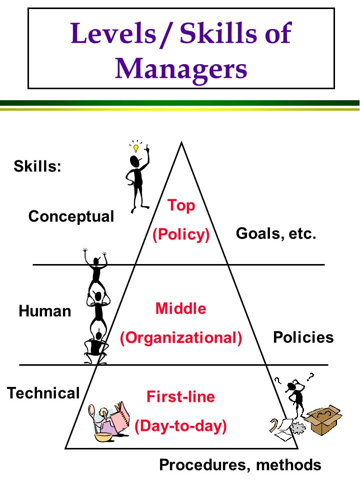 Levels / Skills of Managers Top (Policy) Middle (Organizational) First-line (Day-to-day) Conceptual Human Technical Skills: Goals, etc.