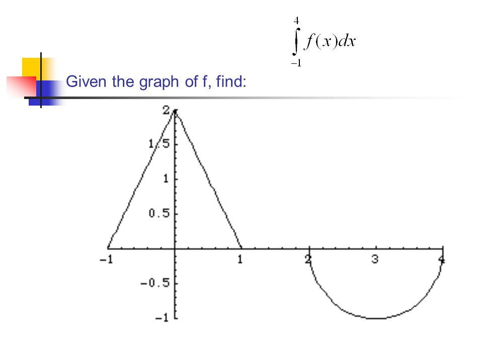 Given the graph of f, find: