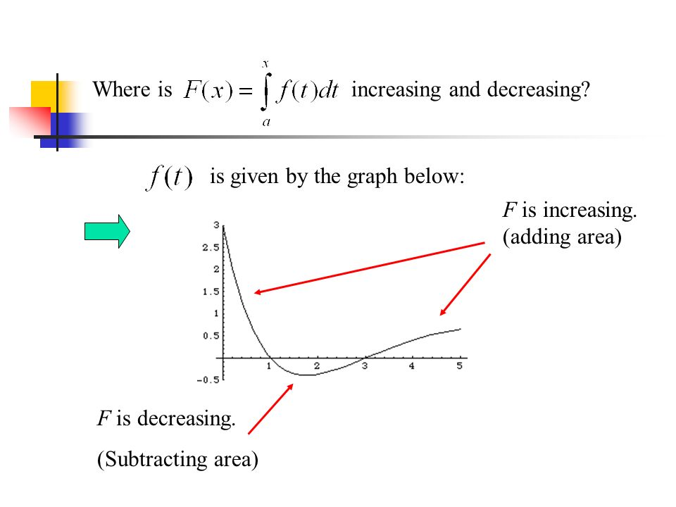 Where is increasing and decreasing. is given by the graph below: F is increasing.