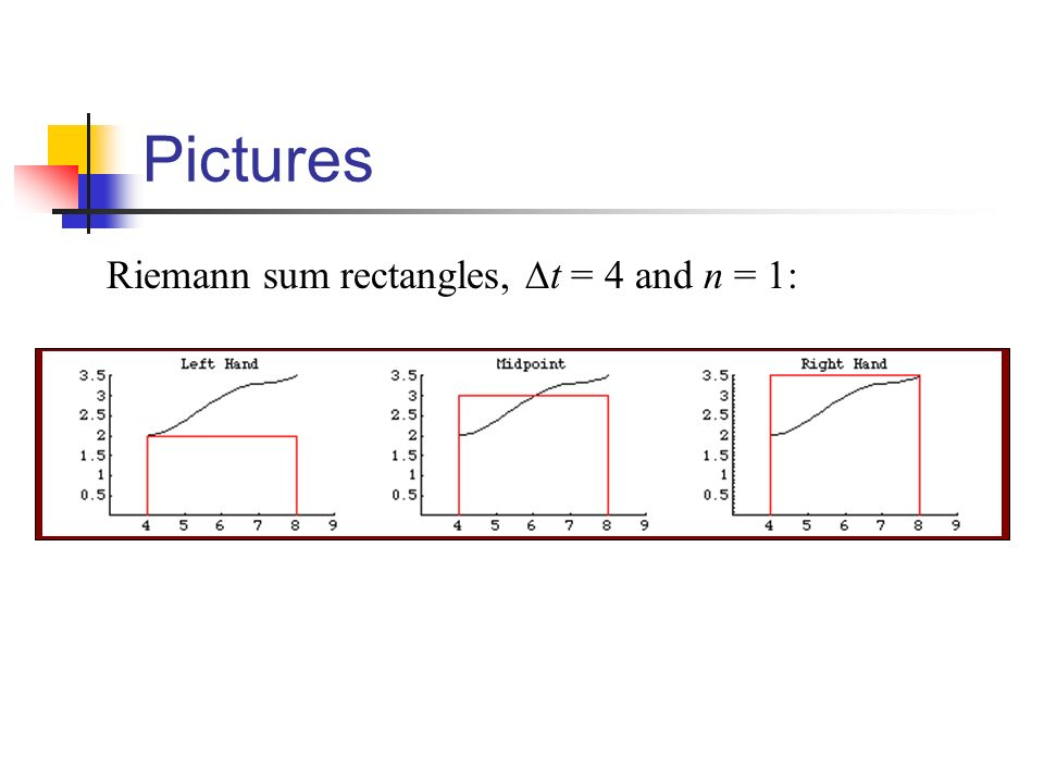 Pictures Riemann sum rectangles, ∆t = 4 and n = 1: