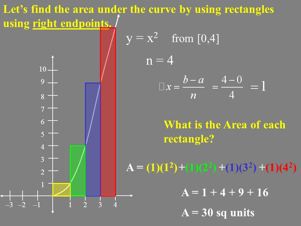 Let's find the area under the curve by using rectangles using right endpoints.