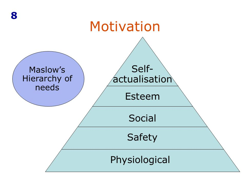 Maslow's Hierarchy of needs Physiological Safety Social Esteem Self- actualisation Motivation 8