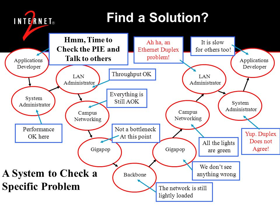 Find a Solution.