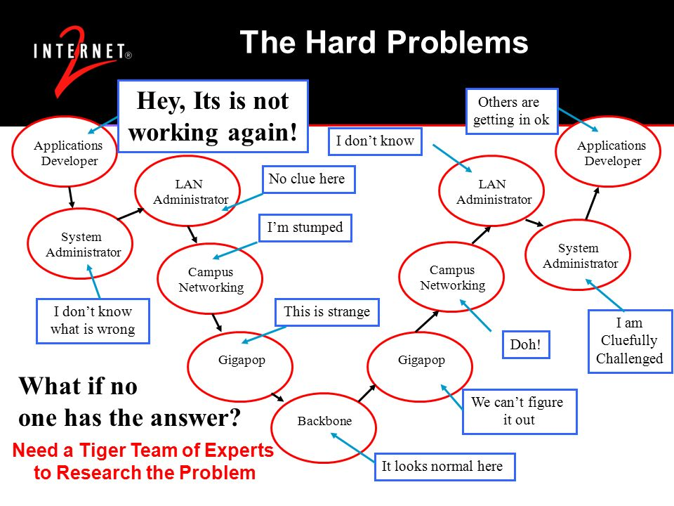 The Hard Problems Applications Developer System Administrator LAN Administrator Campus Networking Gigapop BackboneCampus Networking LAN Administrator System Administrator Applications Developer What if no one has the answer.