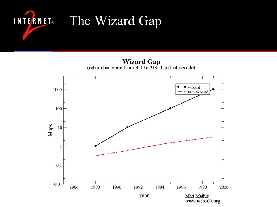 The Wizard Gap