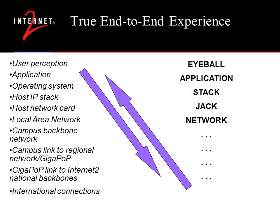 True End-to-End Experience User perception Application Operating system Host IP stack Host network card Local Area Network Campus backbone network Campus link to regional network/GigaPoP GigaPoP link to Internet2 national backbones International connections EYEBALL APPLICATION STACK JACK NETWORK...