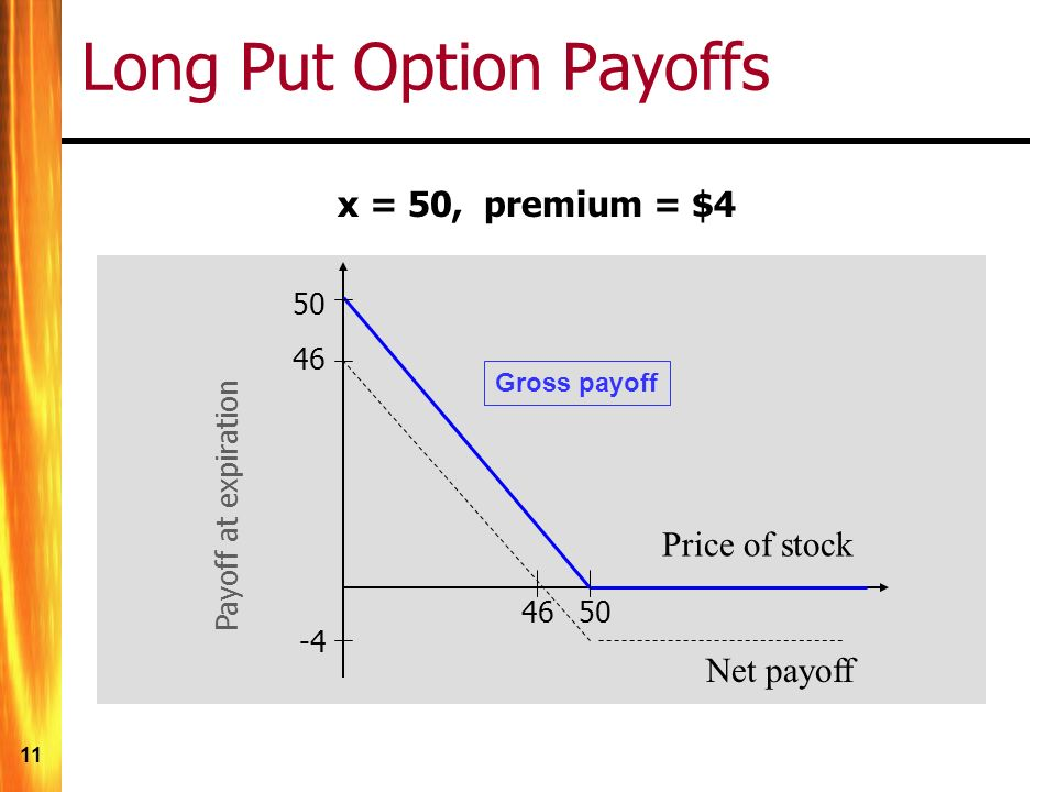 11 Long Put Option Payoffs x = 50, premium = $4 Payoff at expiration -4 Price of stock 50 46 Net payoff Gross payoff