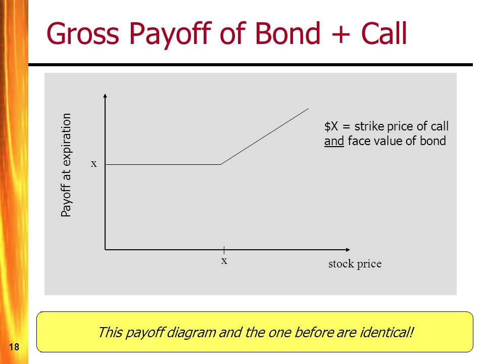 18 Gross Payoff of Bond + Call x x stock price $X = strike price of call and face value of bond Payoff at expiration The bond assures a minimum payoff of $X The call allows for a higher payoff if the stock price rises This payoff diagram and the one before are identical!