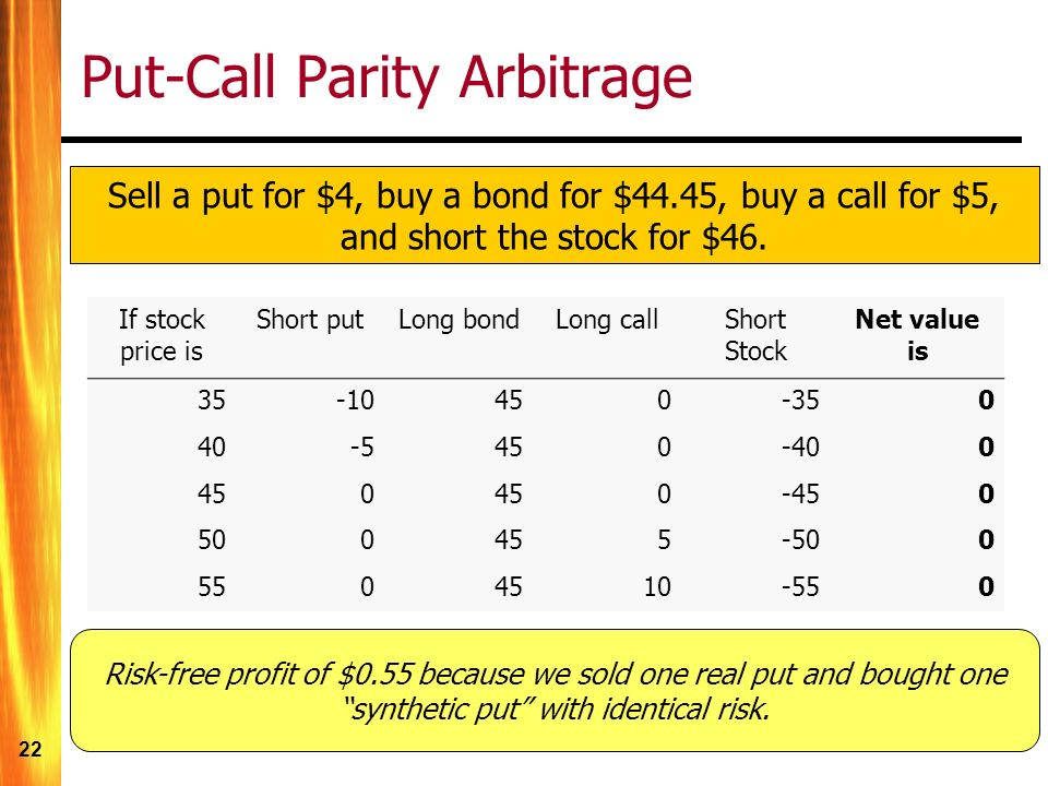 22 Put-Call Parity Arbitrage If stock price is Short putLong bondLong callShort Stock Net value is 35-10450-350 40-5450-400 450 0-450 500455-500 5504510-550 Sell a put for $4, buy a bond for $44.45, buy a call for $5, and short the stock for $46.