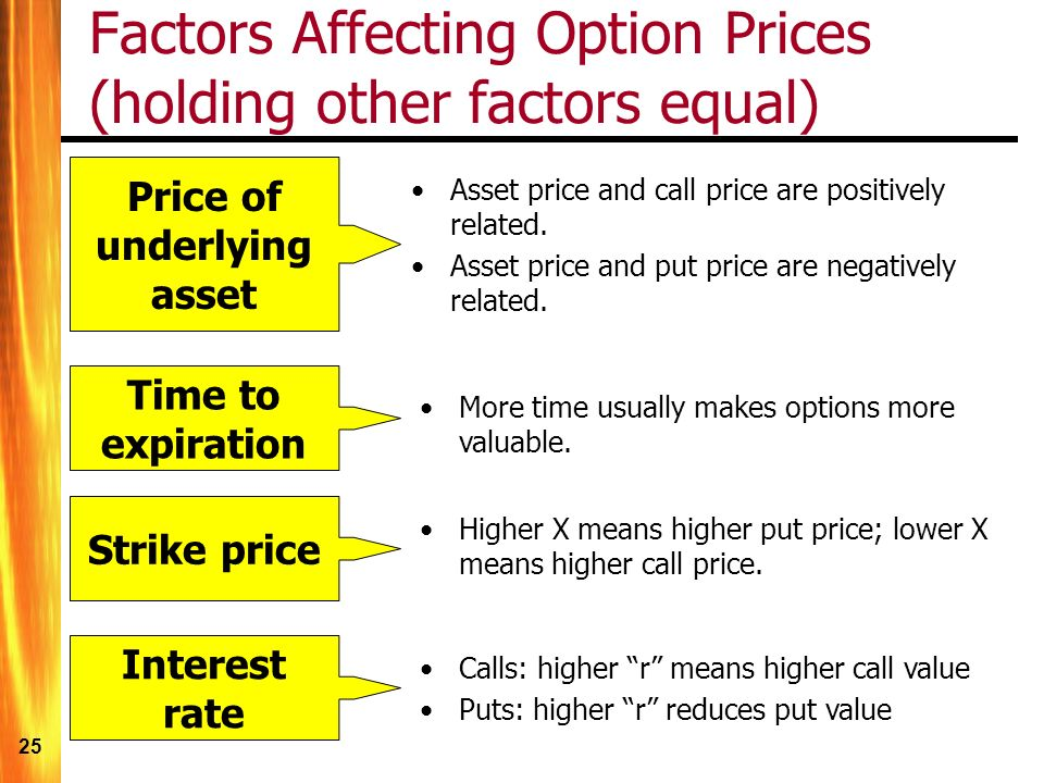 25 Factors Affecting Option Prices (holding other factors equal) Price of underlying asset Asset price and call price are positively related.