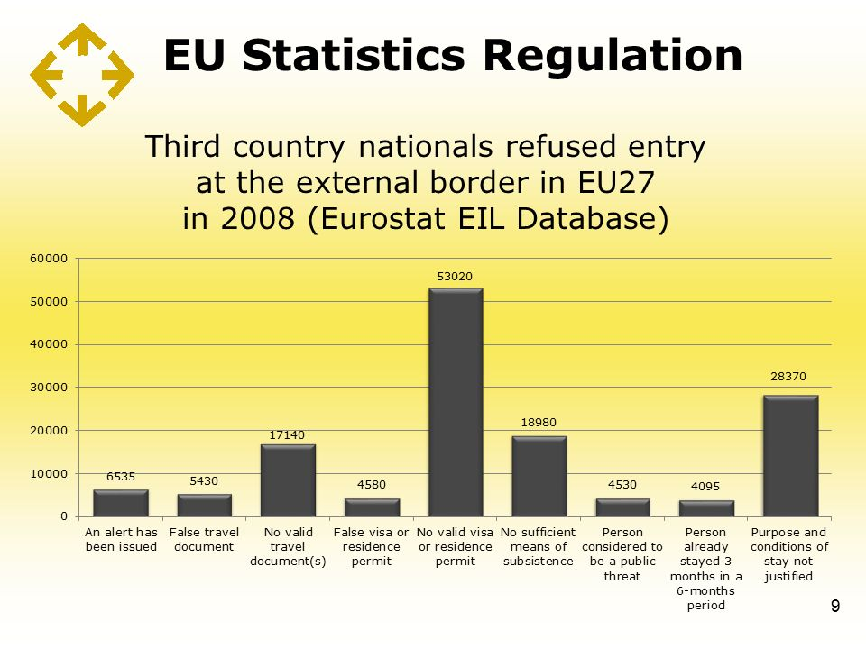 EU Statistics Regulation 9 Third country nationals refused entry at the external border in EU27 in 2008 (Eurostat EIL Database)