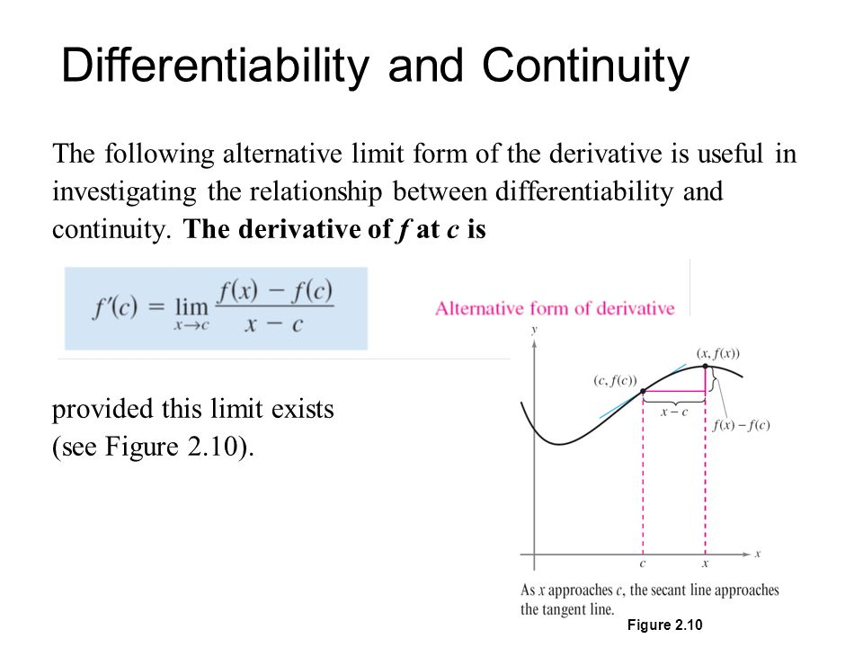 1 Discuss with your group. 2.1 Limit definition of the Derivative ...