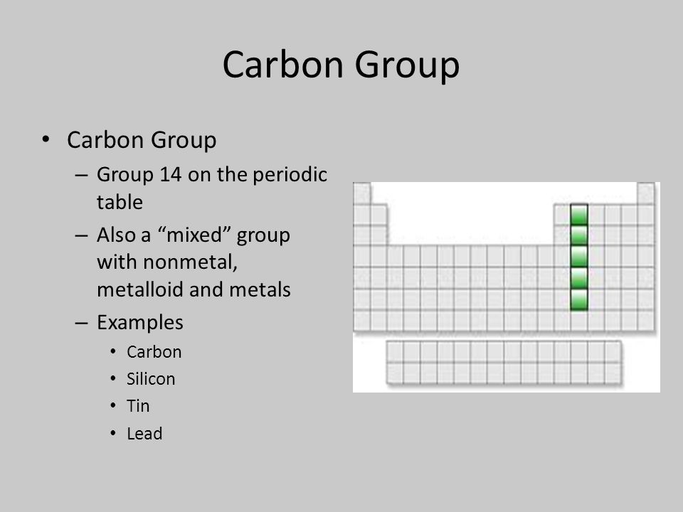 19 carbon - Periodic Table Abbreviation Lead