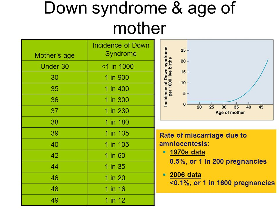 Down syndrome & age of mother Mother's age Incidence of Down Syndrome Under 30<1 in in in in in in in in in in in in in 12 Rate of miscarriage due to amniocentesis:  1970s data 0.5%, or 1 in 200 pregnancies  2006 data <0.1%, or 1 in 1600 pregnancies