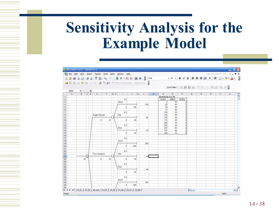 14 - 38 Sensitivity Analysis for the Example Model