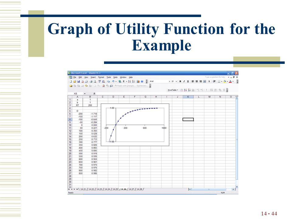 14 - 44 Graph of Utility Function for the Example