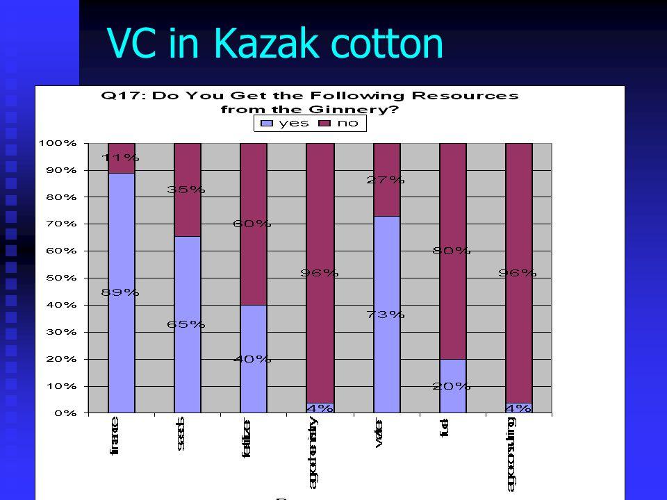Swinnen -- WB seminar, Rome 05 VC in Kazak cotton