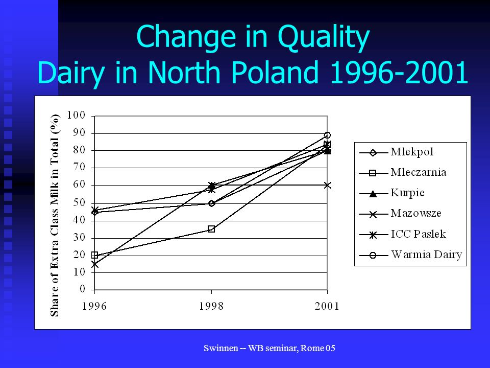 Swinnen -- WB seminar, Rome 05 Change in Quality Dairy in North Poland
