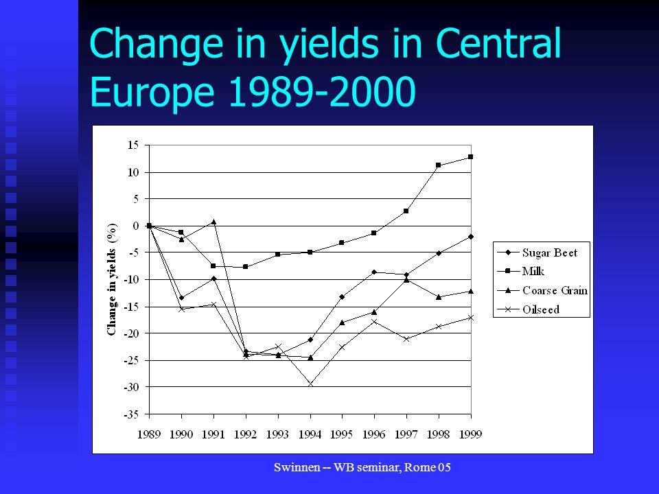 Swinnen -- WB seminar, Rome 05 Change in yields in Central Europe 1989-2000