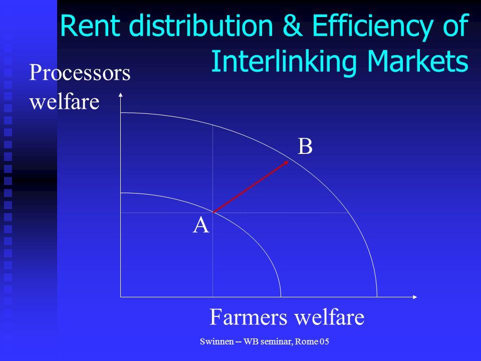 Swinnen -- WB seminar, Rome 05 Rent distribution & Efficiency of Interlinking Markets A Farmers welfare Processors welfare B