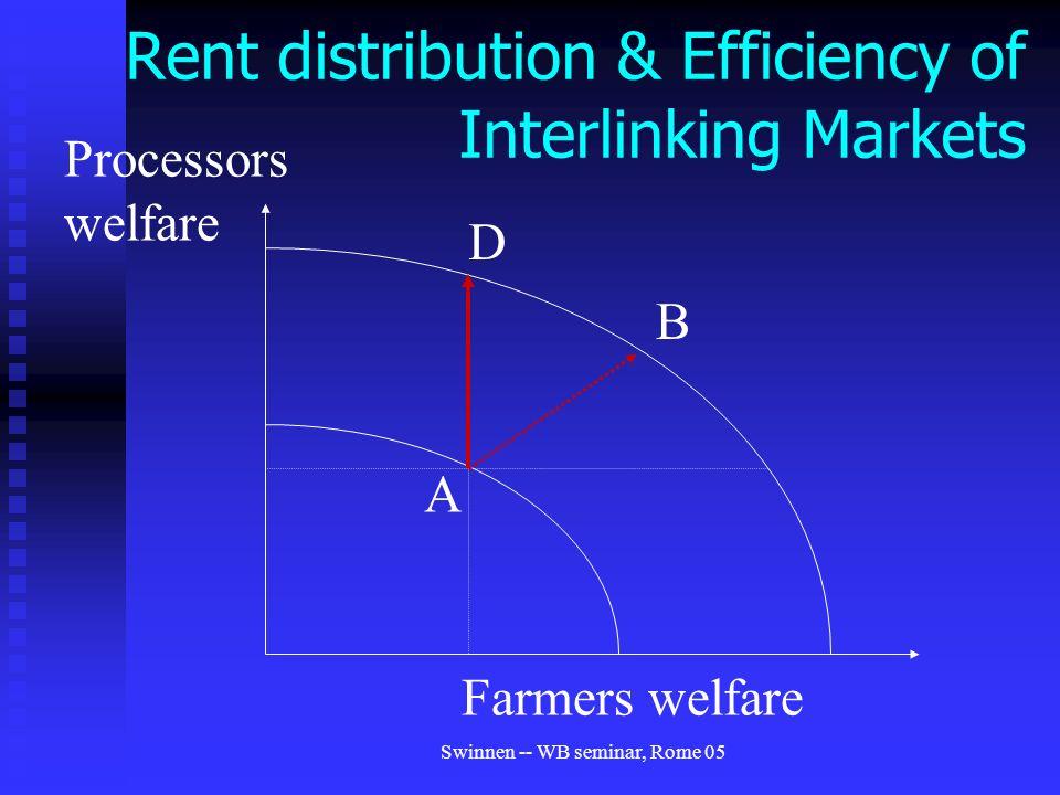 Swinnen -- WB seminar, Rome 05 Rent distribution & Efficiency of Interlinking Markets A Farmers welfare Processors welfare D B