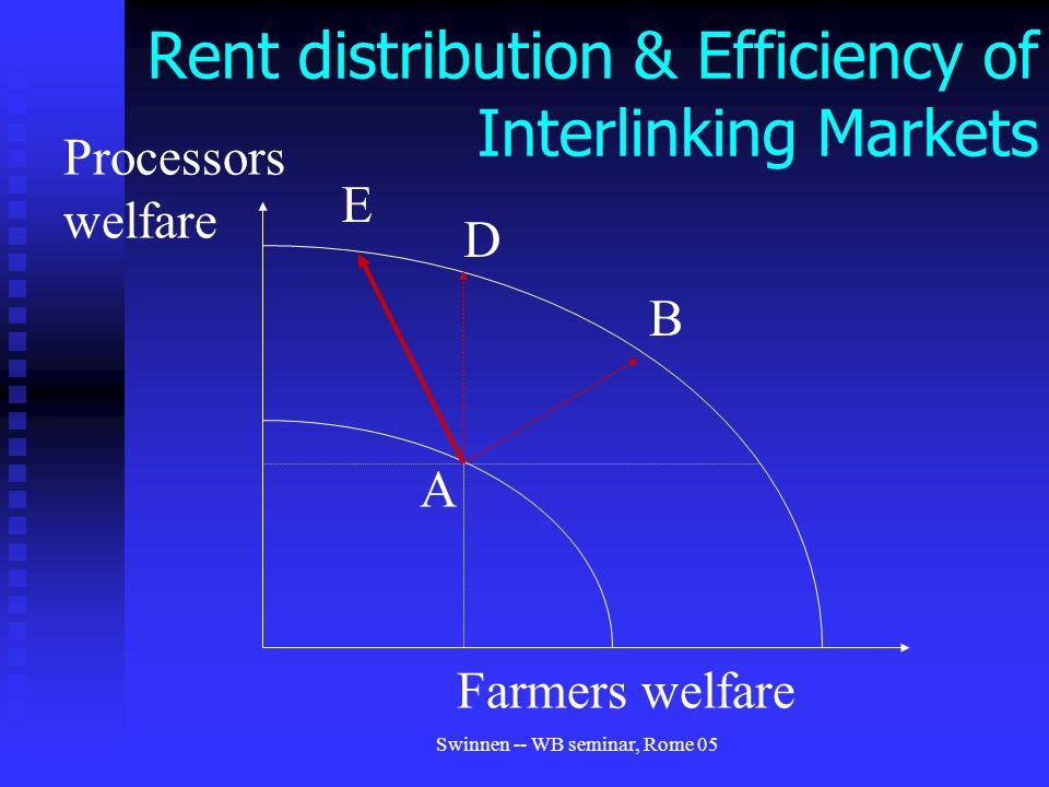 Swinnen -- WB seminar, Rome 05 Rent distribution & Efficiency of Interlinking Markets A Farmers welfare Processors welfare D B E