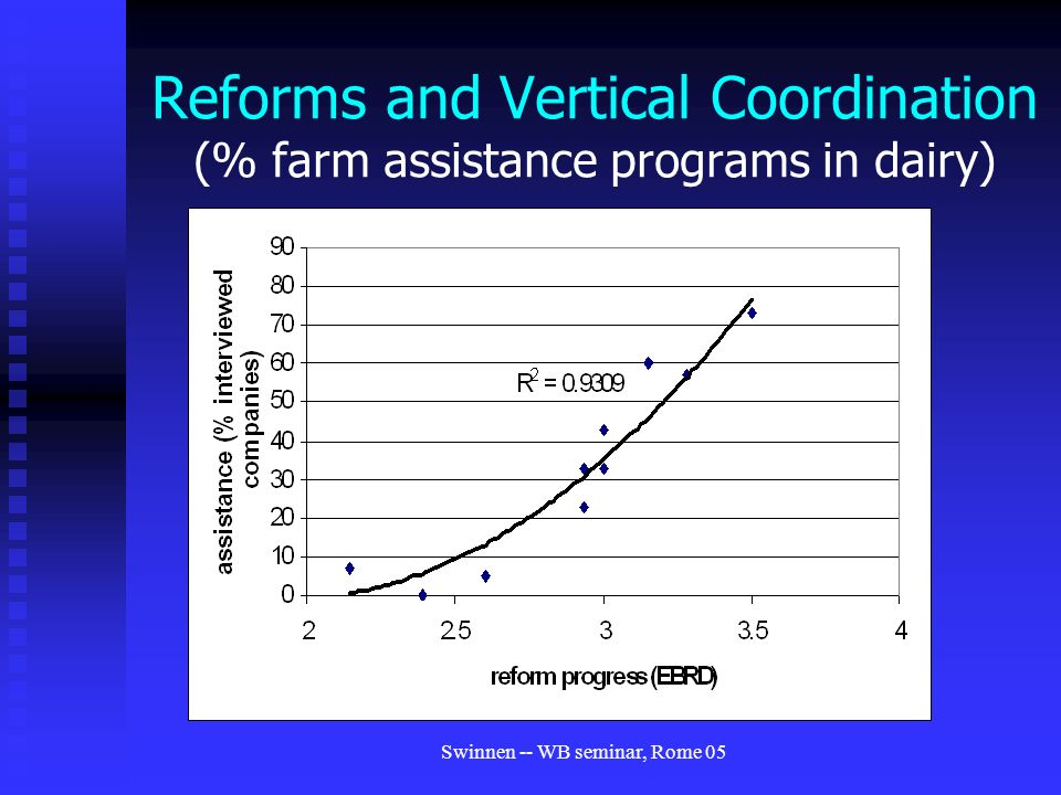 Swinnen -- WB seminar, Rome 05 Reforms and Vertical Coordination (% farm assistance programs in dairy)