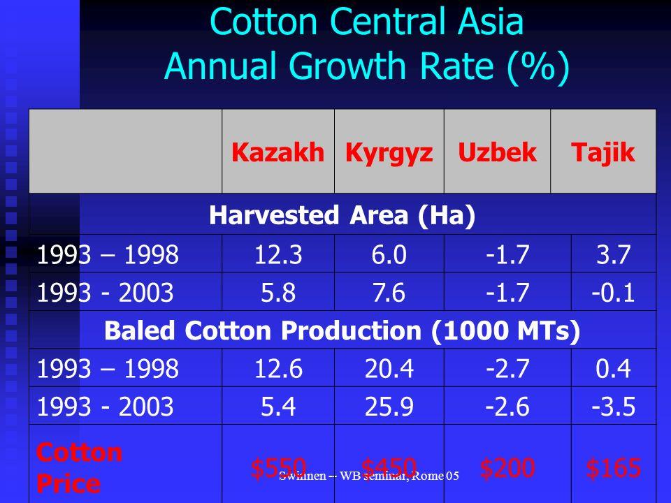 Swinnen -- WB seminar, Rome 05 Cotton Central Asia Annual Growth Rate (%) KazakhKyrgyzUzbekTajik Harvested Area (Ha) 1993 – 199812.36.0-1.73.7 1993 - 20035.87.6-1.7-0.1 Baled Cotton Production (1000 MTs) 1993 – 199812.620.4-2.70.4 1993 - 20035.425.9-2.6-3.5 Cotton Price $550$450$200$165