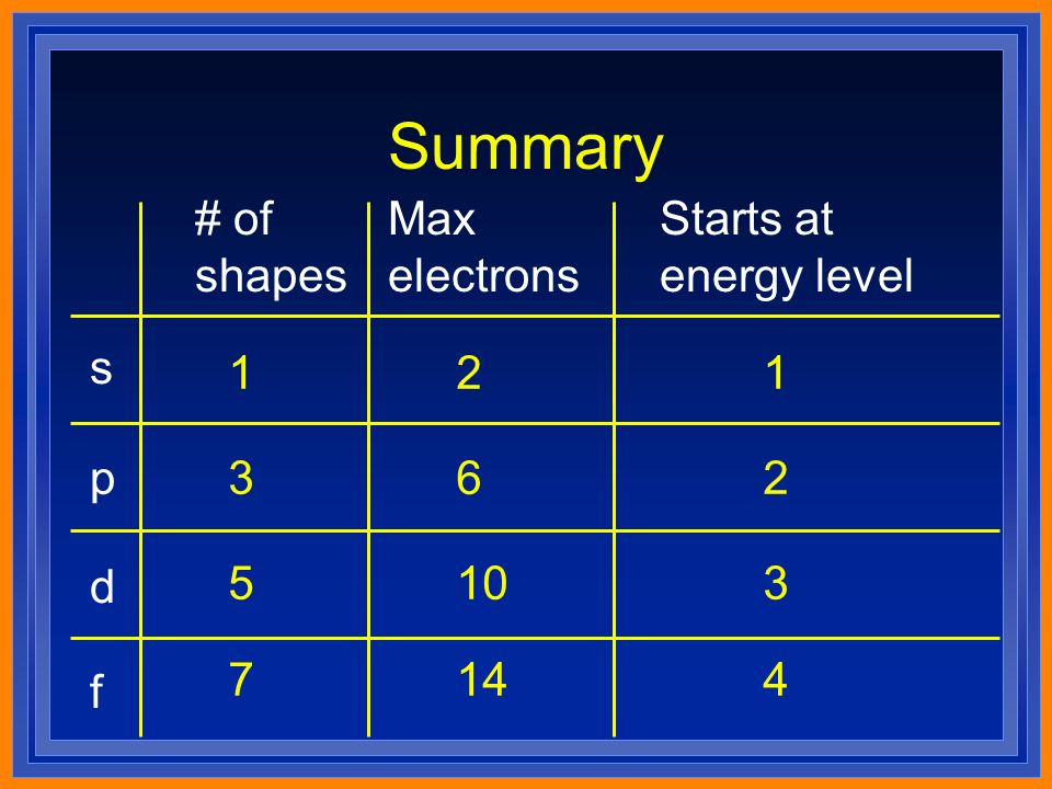 Summary s p d f # of shapes Max electrons Starts at energy level