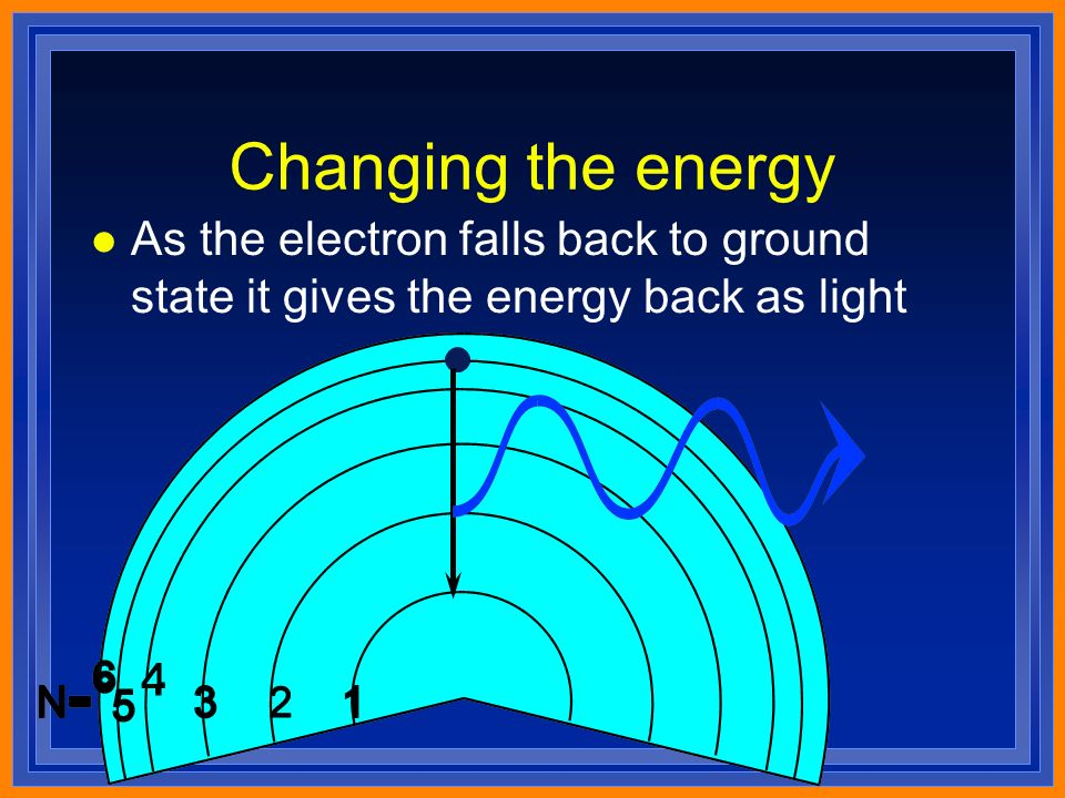 Changing the energy l As the electron falls back to ground state it gives the energy back as light