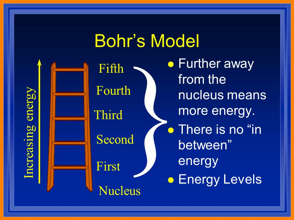Bohr's Model Increasing energy Nucleus First Second Third Fourth Fifth } l Further away from the nucleus means more energy.