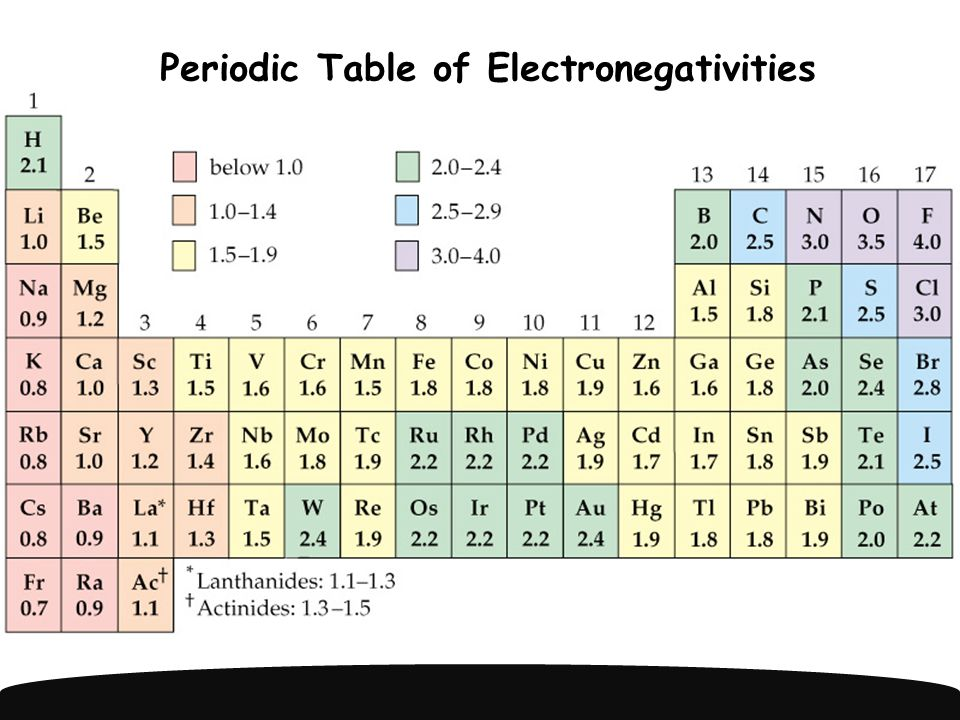 When you subtract the electronegativity values of two atoms bound together … you use the value to determine what kind of bond you have.