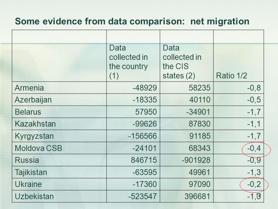 13 Some evidence from data comparison: net migration Data collected in the country (1) Data collected in the CIS states (2)Ratio 1/2 Armenia ,8 Azerbaijan ,5 Belarus ,7 Kazakhstan ,1 Kyrgyzstan ,7 Moldova CSB ,4 Russia ,9 Tajikistan ,3 Ukraine ,2 Uzbekistan ,3