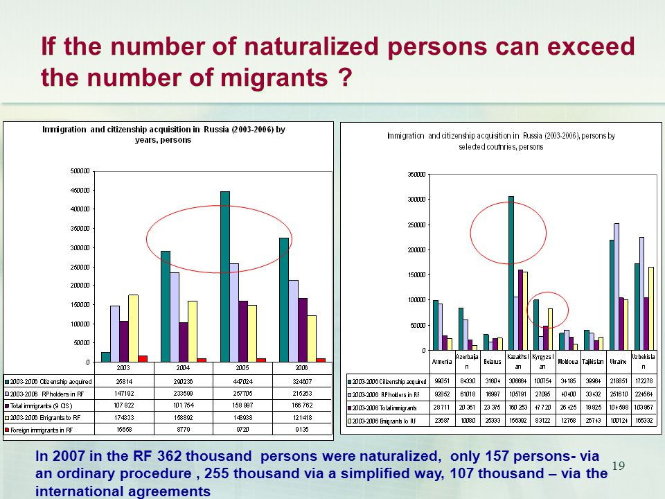19 If the number of naturalized persons can exceed the number of migrants .