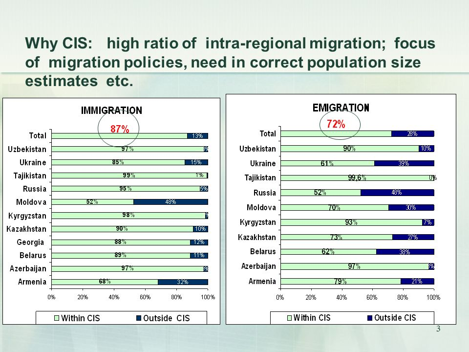 3 Why CIS: high ratio of intra-regional migration; focus of migration policies, need in correct population size estimates etc.