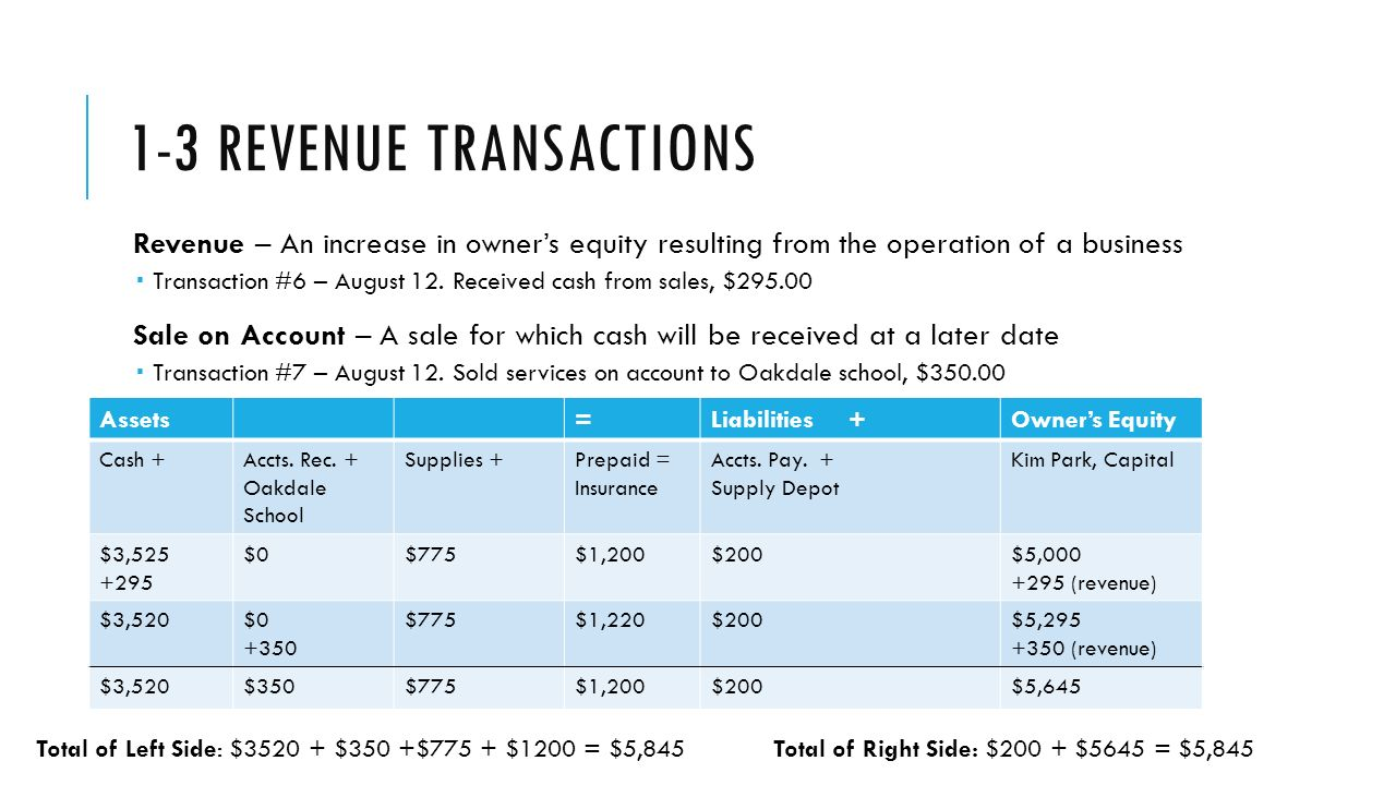1-3 REVENUE TRANSACTIONS Revenue – An increase in owner's equity resulting from the operation of a business  Transaction #6 – August 12.