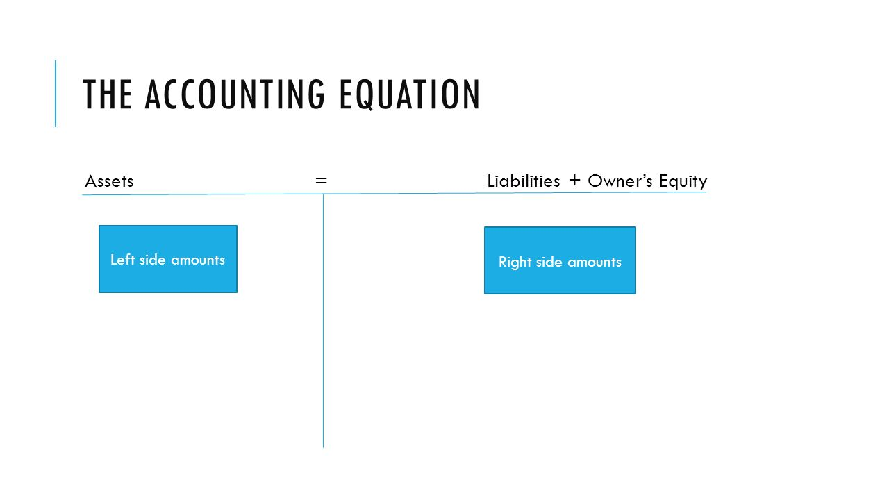 THE ACCOUNTING EQUATION Assets = Liabilities + Owner's Equity Left side amounts Right side amounts