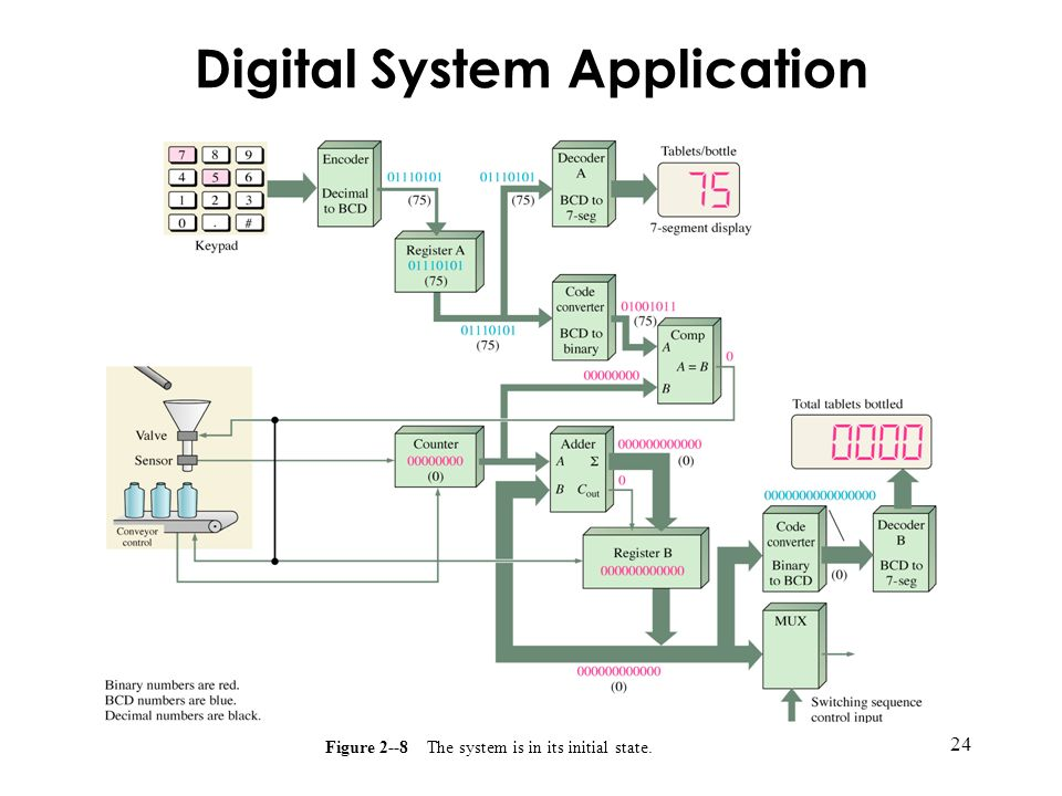 24 Figure 2--8 The system is in its initial state. Digital System Application