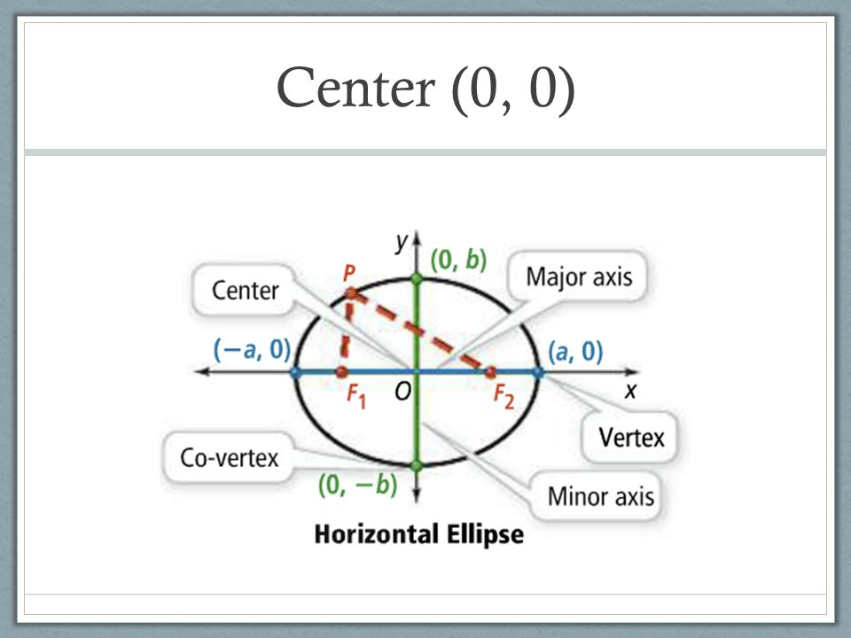 10 4 Ellipses Ellipse Center 0 0 Writing An Equation What Is