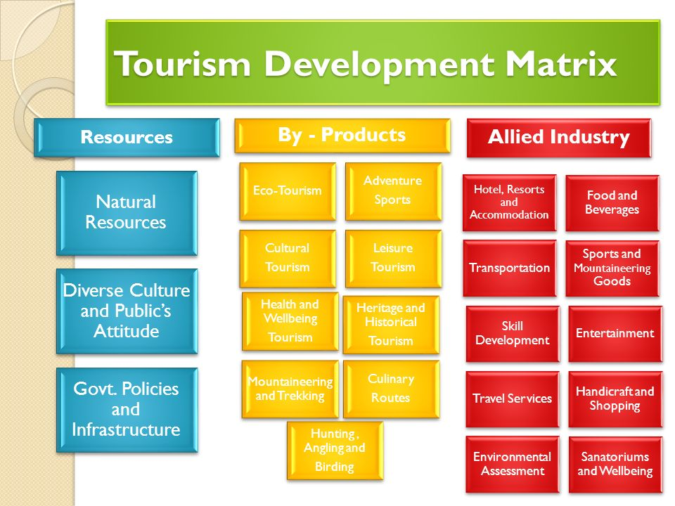 tourism culture and primary products Eco-tourism focuses on local and cultural heritage are the primary attractions management and development of sustainable tourism products and activities.