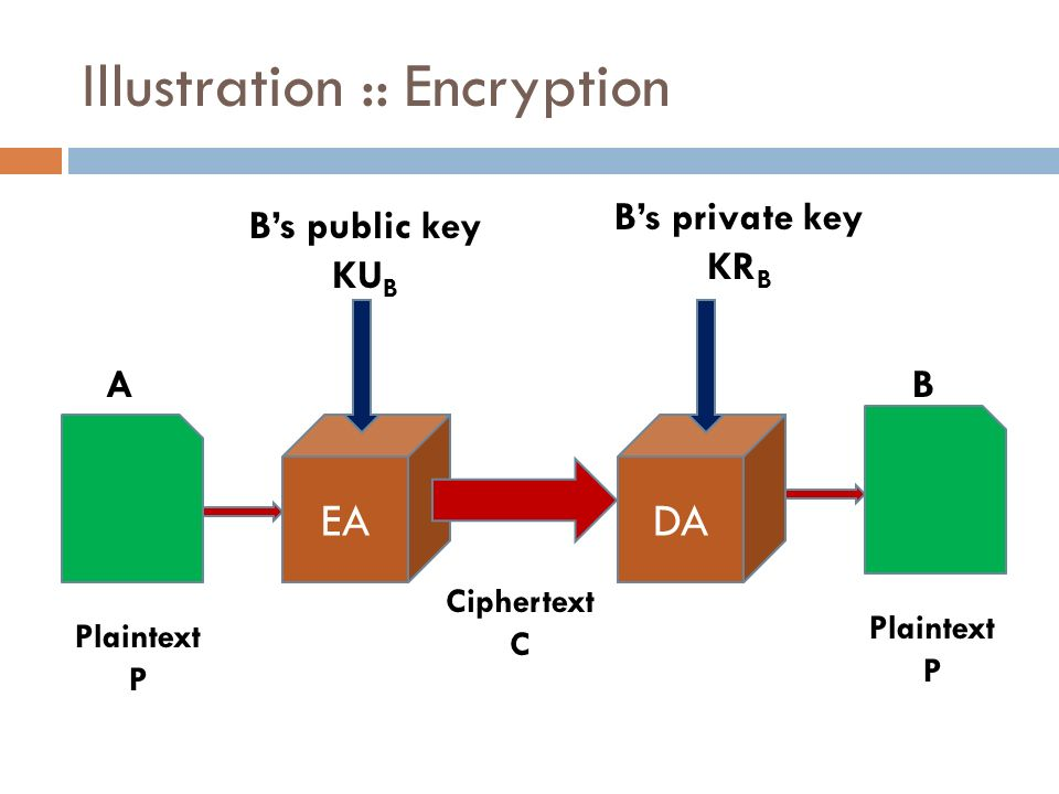 public key cryptography Public-key cryptography can also be used for implementing digital signature schemes a digital signature is reminiscent of an ordinary signature.