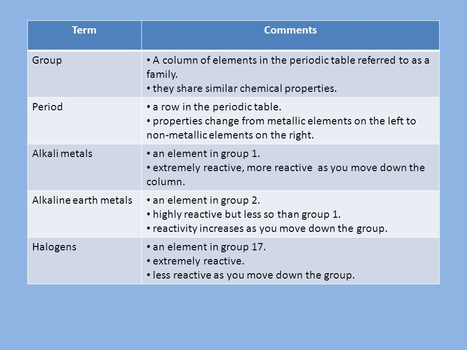 Sch 3u1 elements and the periodic table termcomments element are termcomments group a column of elements in the periodic table referred to as a family urtaz
