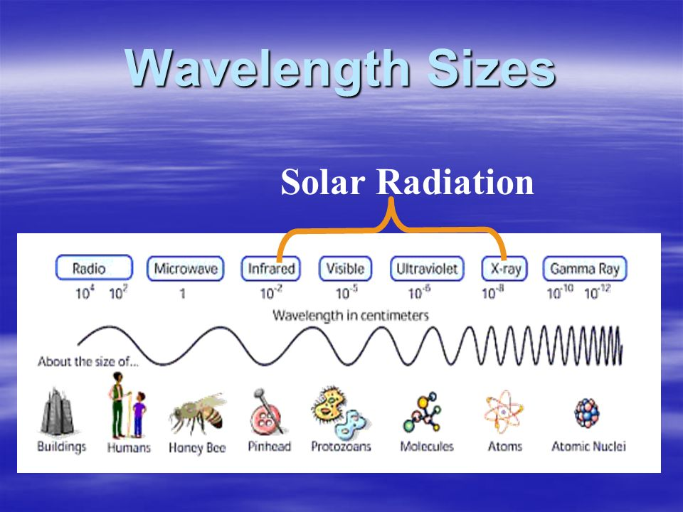 Wavelength Sizes Solar Radiation