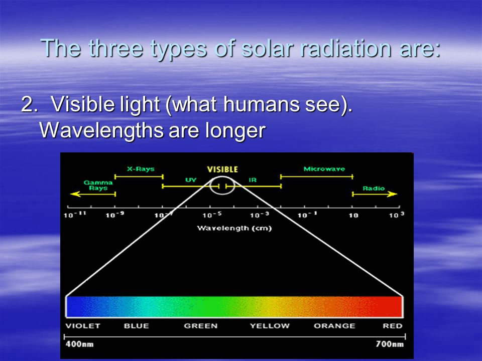 The three types of solar radiation are: 2. Visible light (what humans see). Wavelengths are longer