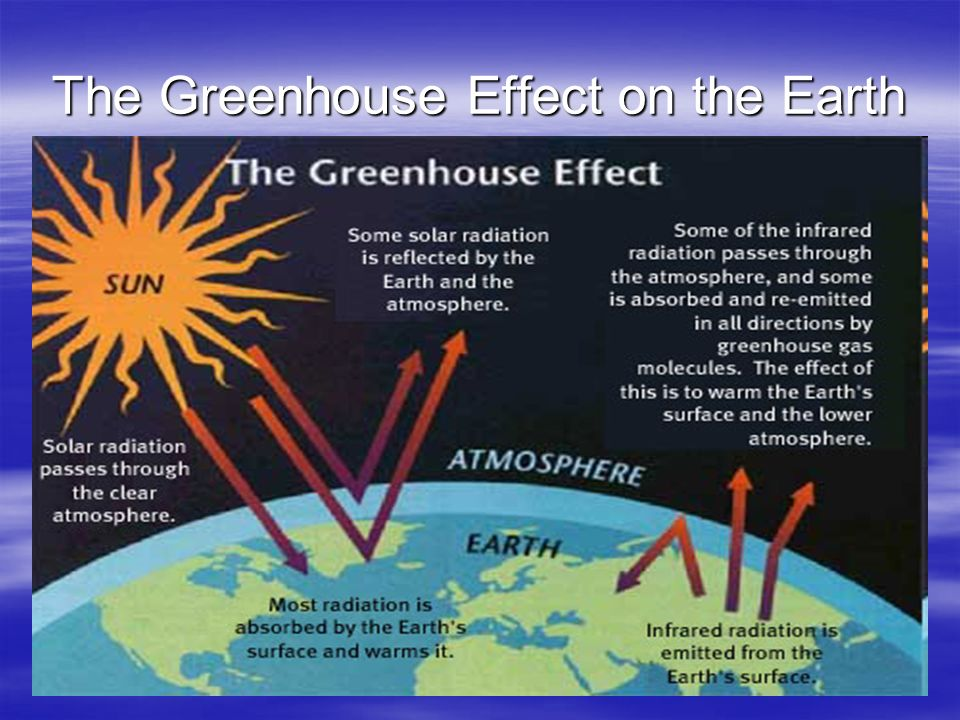 The Greenhouse Effect on the Earth