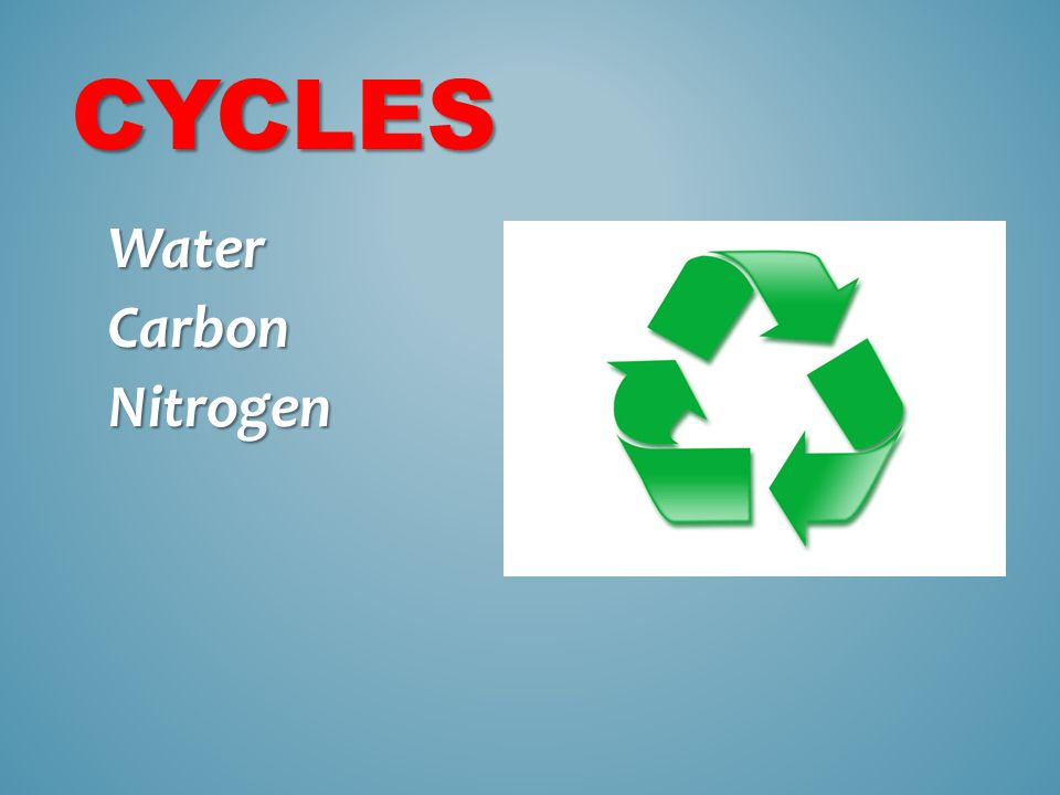 CYCLES WaterCarbonNitrogen