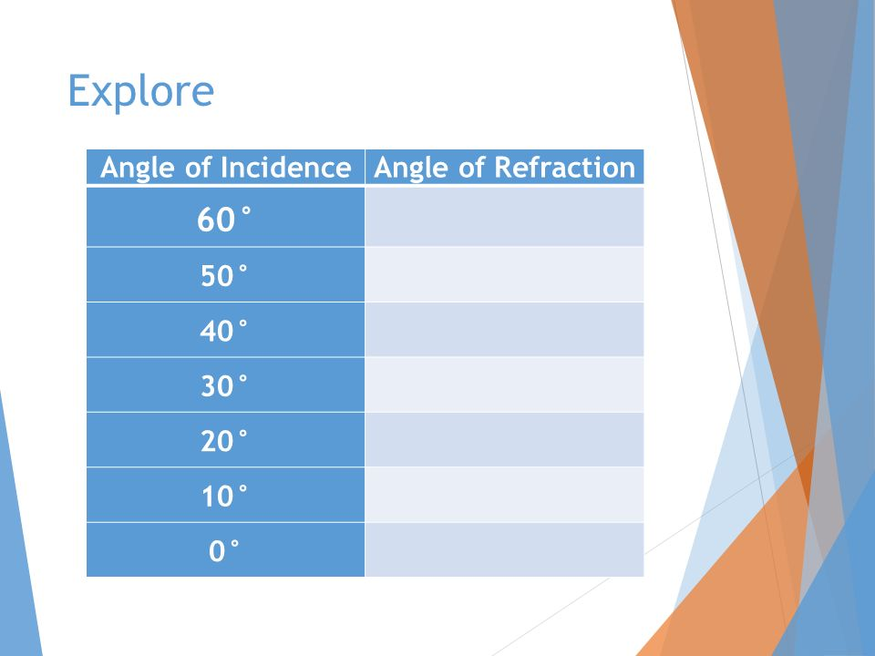 Explore Angle of IncidenceAngle of Refraction 60° 50° 40° 30° 20° 10° 0°